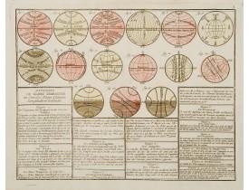 MONDHARE, L. J. / NOLIN, J. B. -  Divisions du Globe Terrestre en Cercles, Zônes, Climats, Longitudes et Latitudes.